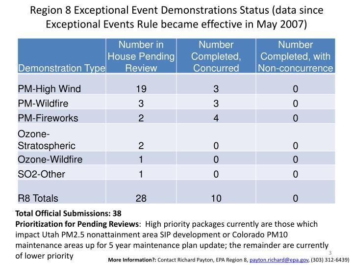 Region 8 Exceptional Event Demonstrations Status (data since Exceptional Events Rule became effectiv...
