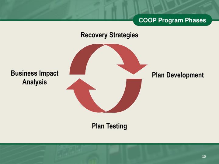 COOP Program Phases