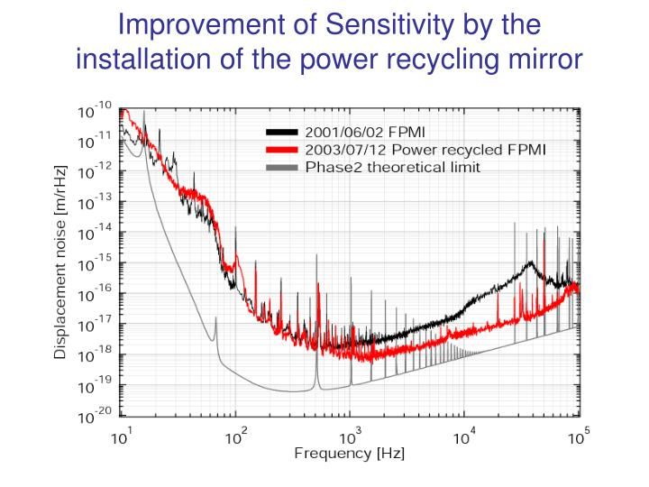 Improvement of Sensitivity by the installation of the power recycling mirror