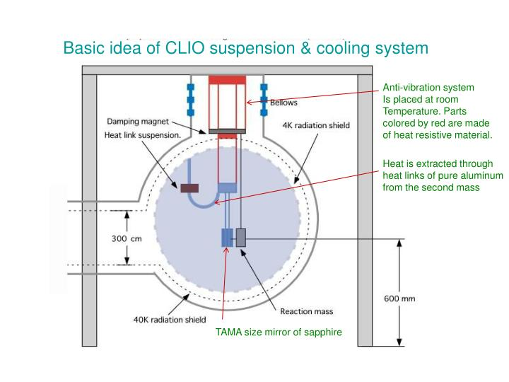 Basic idea of CLIO suspension & cooling system