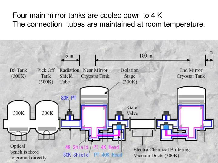 Four main mirror tanks are cooled down to 4 K.
