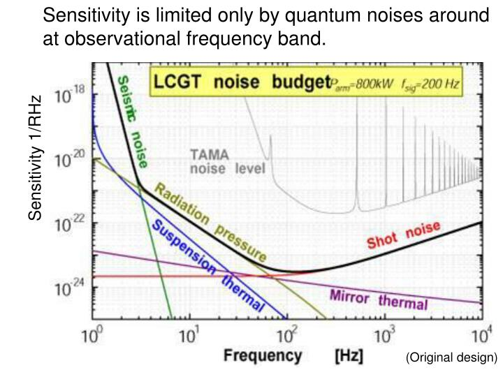 Sensitivity is limited only by quantum noises around