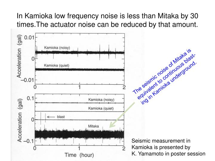 In Kamioka low frequency noise is less than Mitaka by 30 times.The actuator noise can be reduced by that amount.
