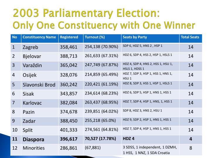 2003 Parliamentary Election: