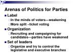 arenas of politics for parties