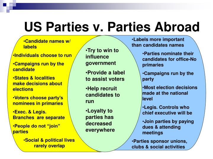 US Parties v. Parties Abroad