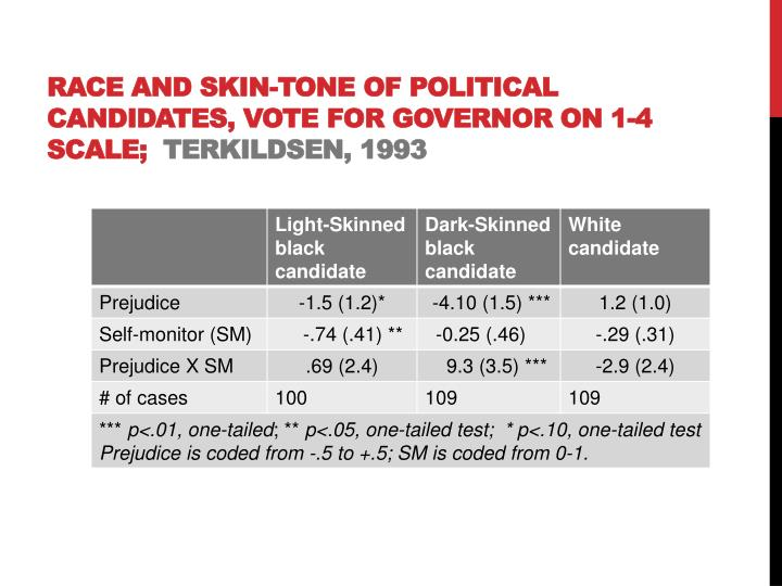 Race and Skin-Tone of Political Candidates, vote for governor on 1-4 scale;