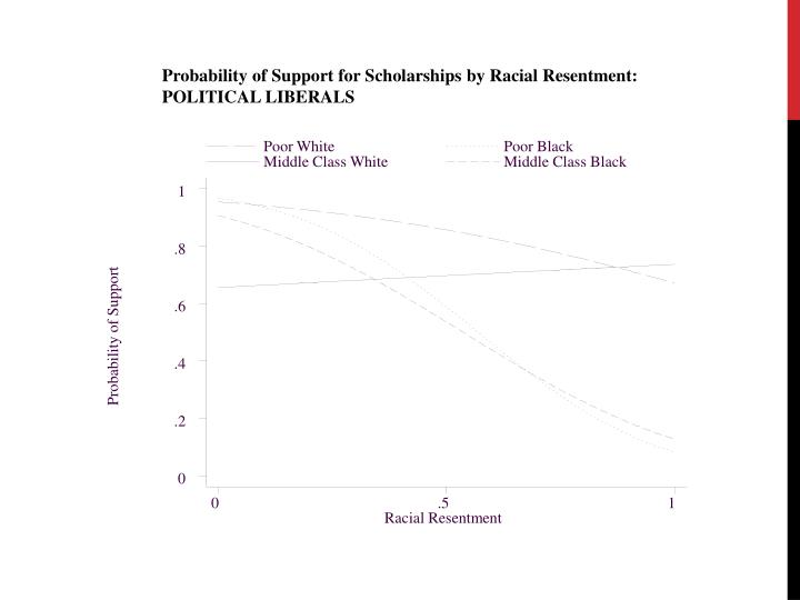 Probability of Support for Scholarships by Racial Resentment: