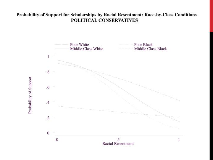Probability of Support for Scholarships by Racial Resentment: Race