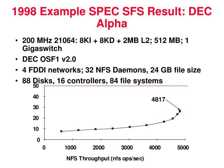 1998 Example SPEC SFS Result: DEC Alpha