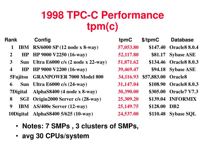 1998 TPC-C Performance tpm(c)
