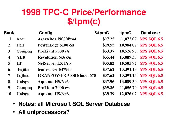 1998 TPC-C Price/Performance $/tpm(c)