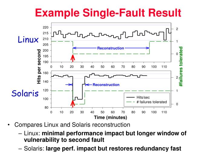 Example Single-Fault Result