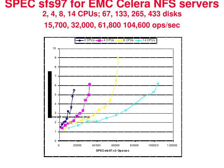 SPEC sfs97 for EMC Celera NFS servers