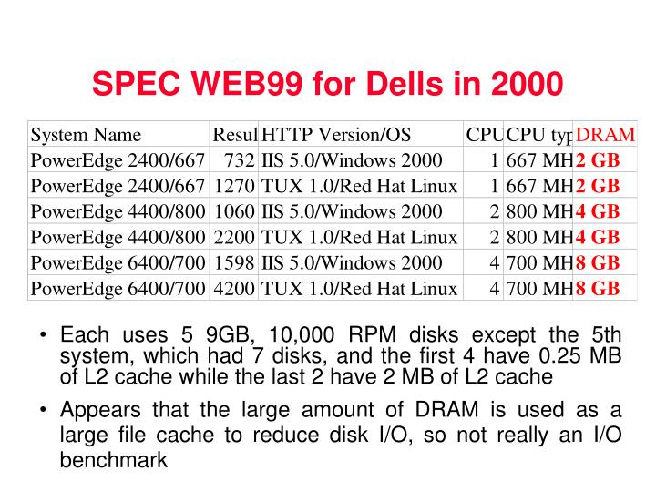 SPEC WEB99 for Dells in 2000