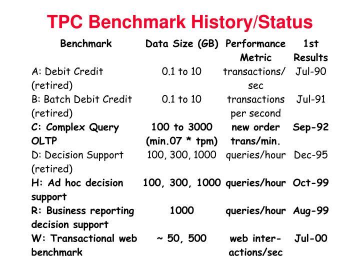 TPC Benchmark History/Status