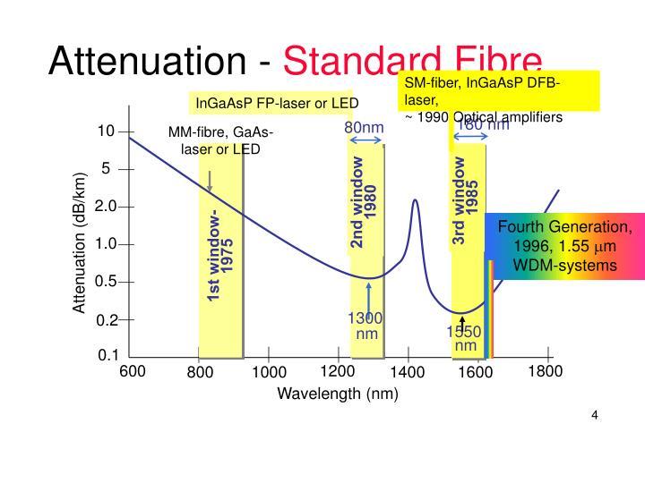 SM-fiber, InGaAsP DFB-laser,