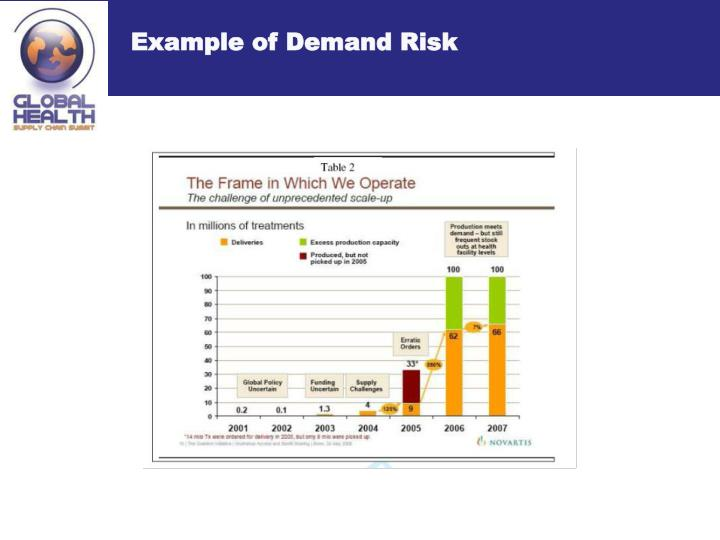 Example of Demand Risk