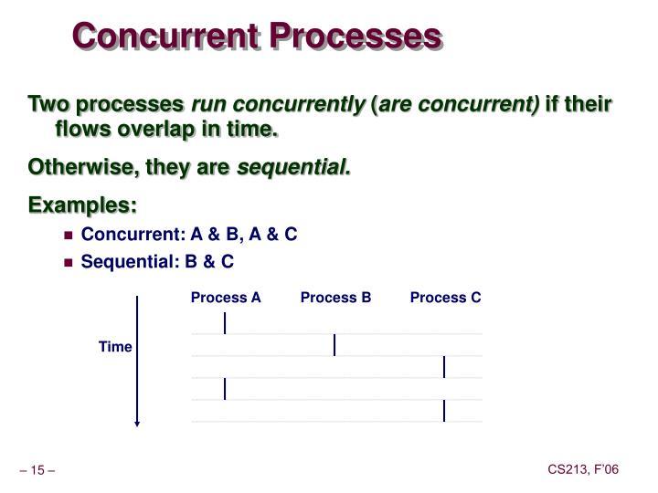 Process A