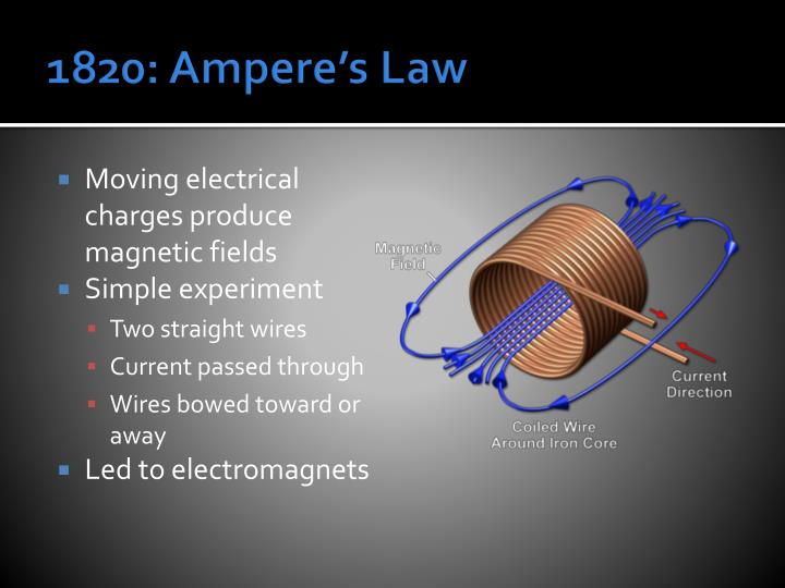 1820: Ampere's Law