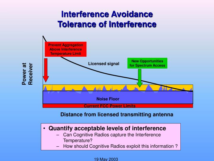 Quantify acceptable levels of interference