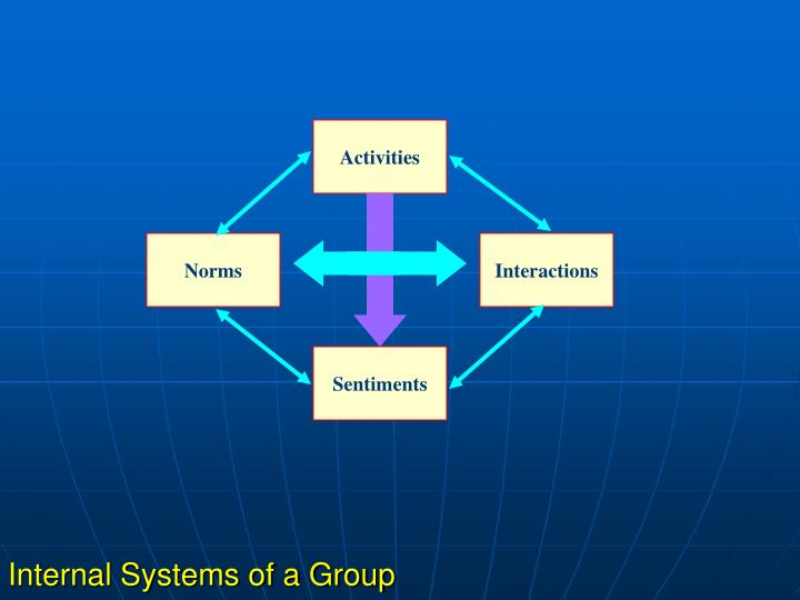 Internal Systems of a Group