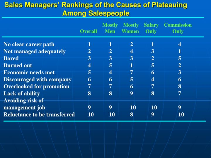 Sales Managers' Rankings of the Causes of Plateauing Among Salespeople