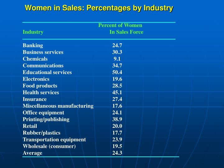 Women in Sales: Percentages by Industry