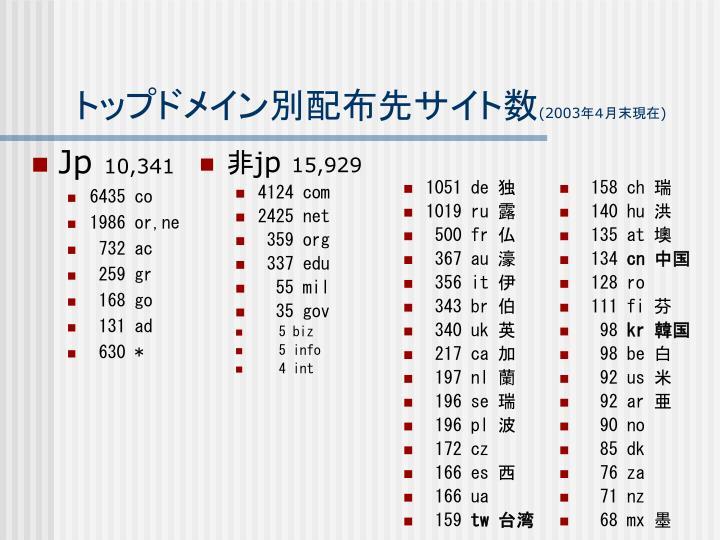 トップドメイン別配布先サイト数