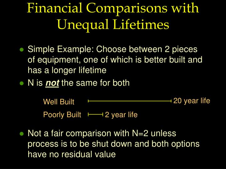 Financial Comparisons with Unequal Lifetimes