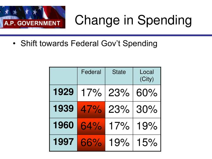 Change in Spending