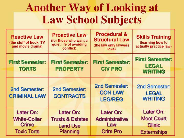 Another Way of Looking at Law School Subjects