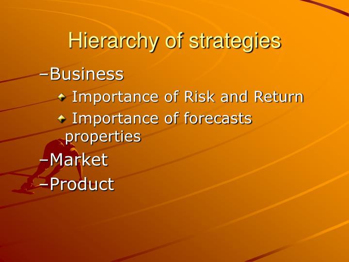 Hierarchy of strategies