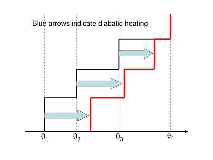 Blue arrows indicate diabatic heating