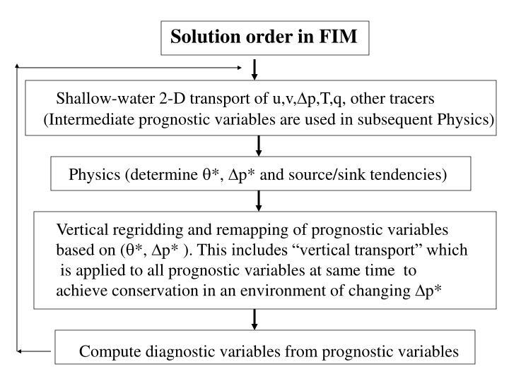Solution order in FIM