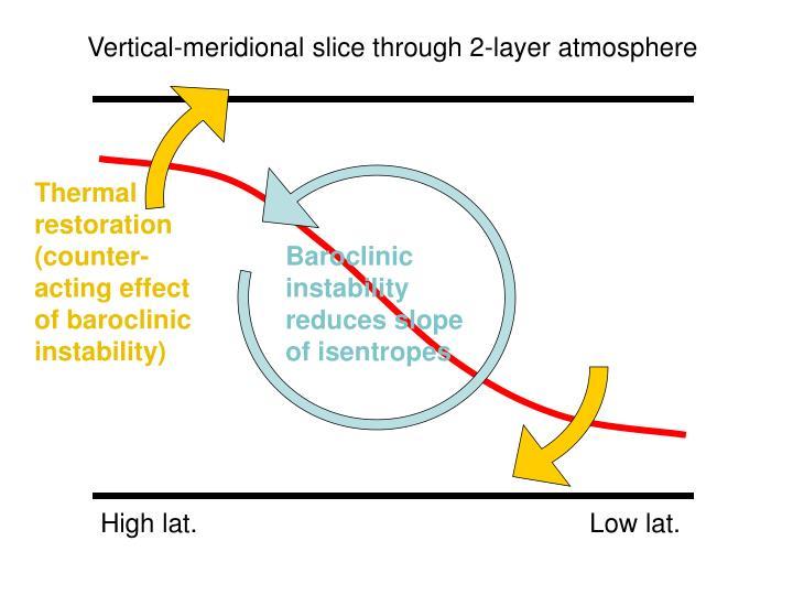 Vertical-meridional slice through 2-layer atmosphere