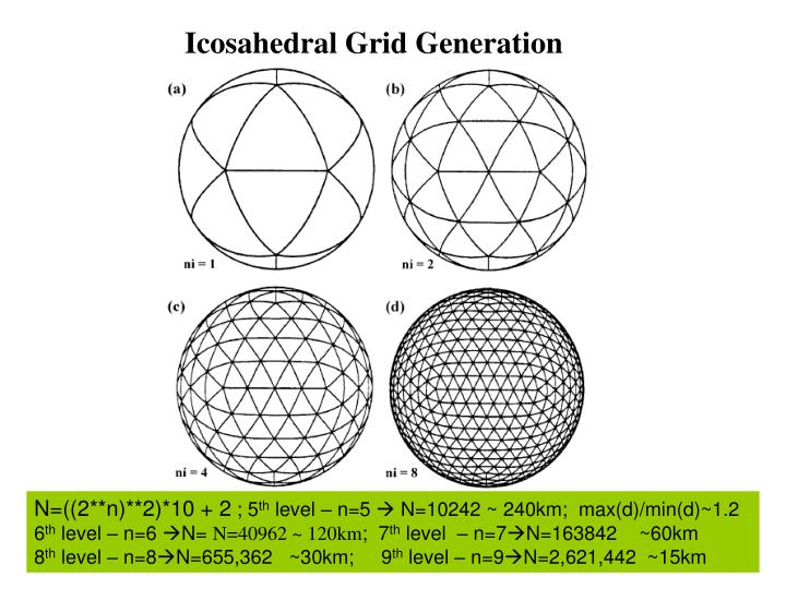Icosahedral Grid Generation