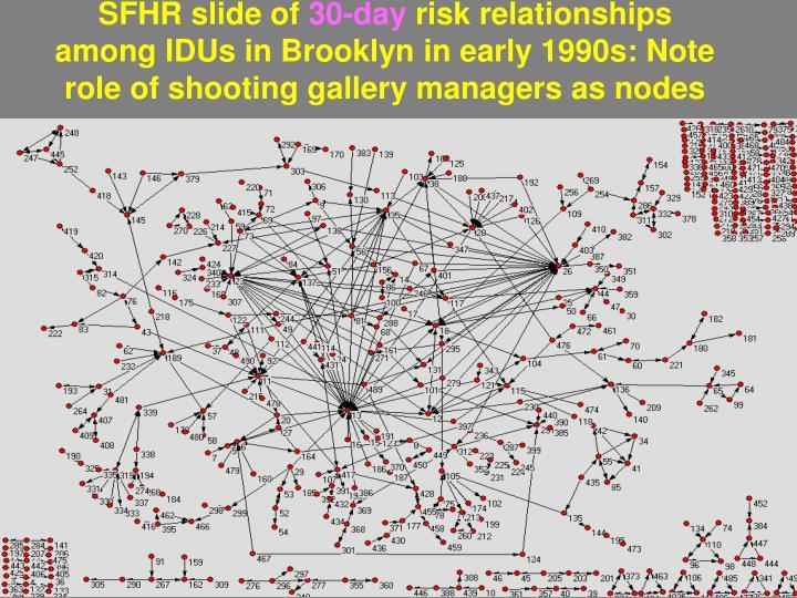 SFHR slide of
