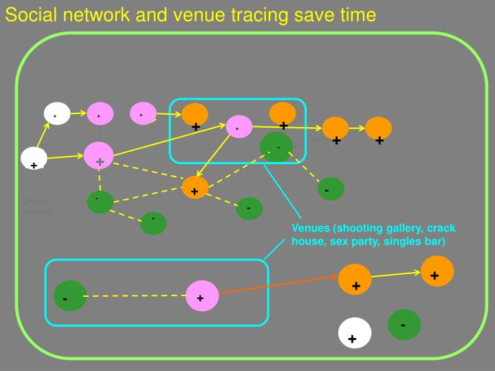 Social network and venue tracing save time