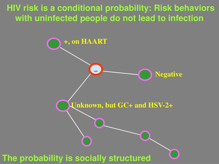 HIV risk is a conditional probability: Risk behaviors with uninfected people do not lead to infection