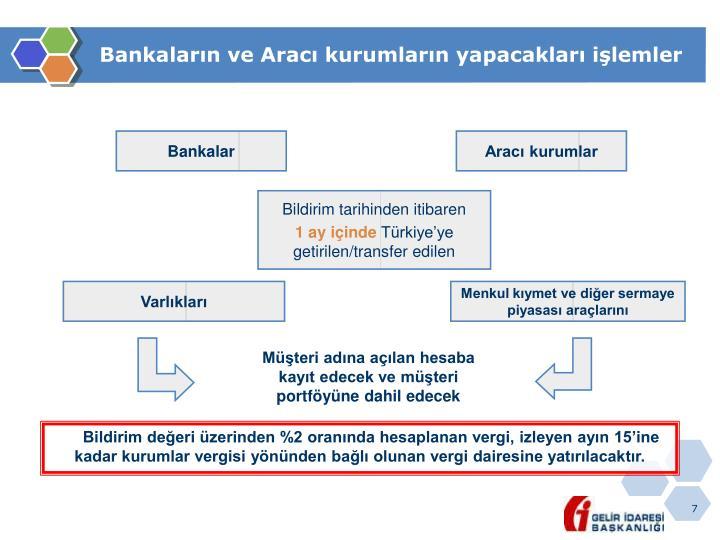 Bankaların ve Aracı kurumların yapacakları işlemler
