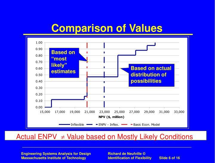 Comparison of Values
