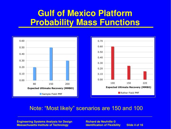 Gulf of Mexico Platform Probability Mass Functions