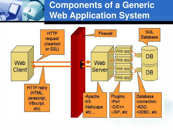 Components of a generic web application system