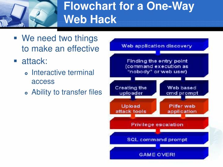 Flowchart for a One-Way