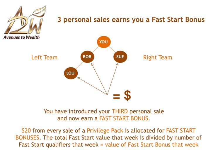 3 personal sales earns you a Fast Start Bonus