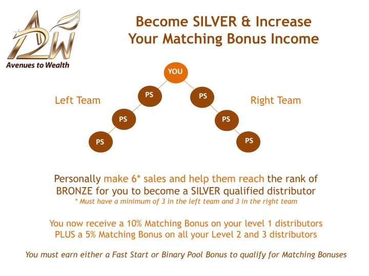 Become SILVER & Increase
