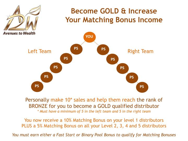 Become GOLD & Increase