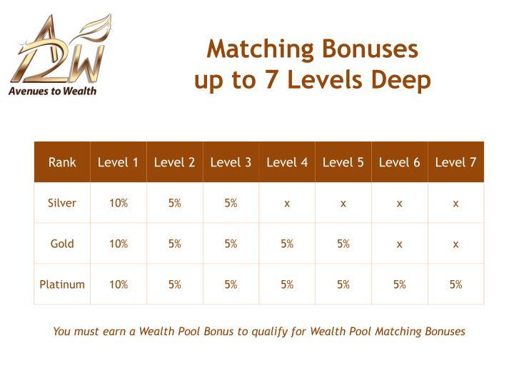 Matching Bonuses