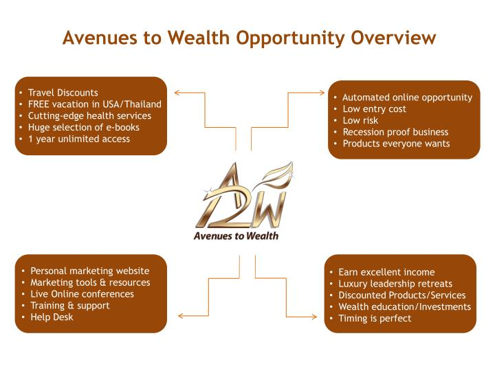 Avenues to Wealth Opportunity Overview